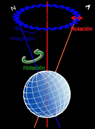 movimiento de nutación del globo terráqueo